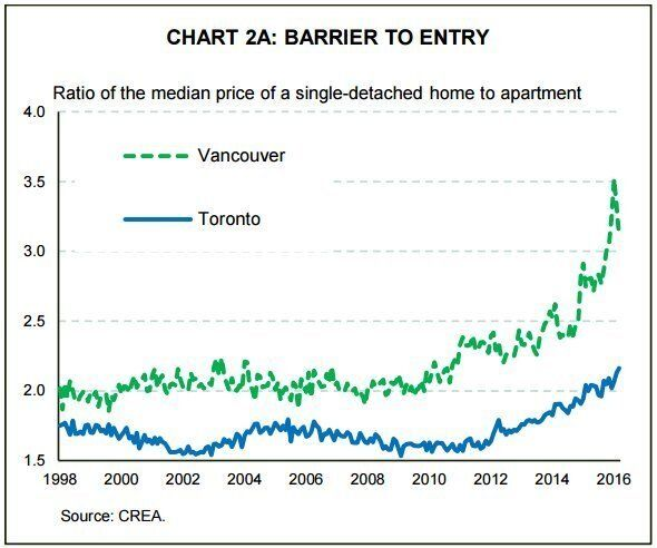Soaring Prices Have Trapped Canadians In Their Homes: TD