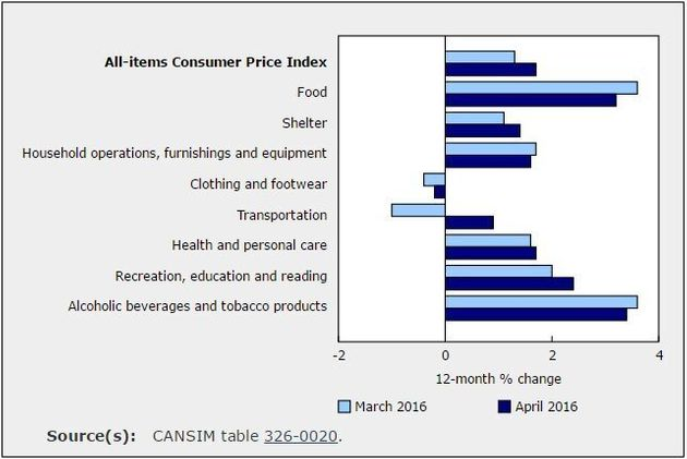 Prices Are Growing Twice As Fast As Canadians'
