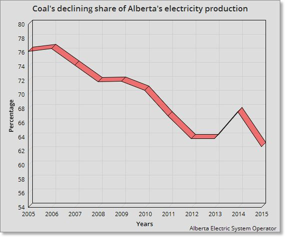 Alberta's Grid Sets Record Highs For Wind And Record Lows For