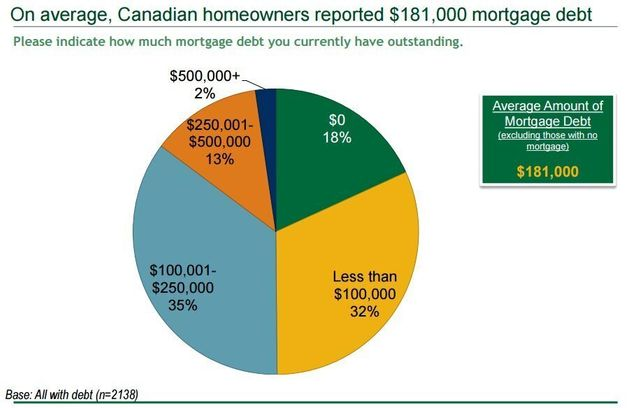 Canadian Debt Survey Finds Many Risk Becoming House-Rich,