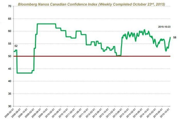Trudeau 'Halo Effect' Sends Consumer Confidence To Highest Level This