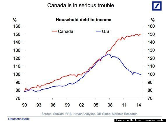 'Canada Is In Serious Trouble' As Debt, House Prices Climb, Deutsche Bank