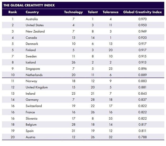 World's Most Creative Countries: Canada Ranks Near The Top, For An Unexpected