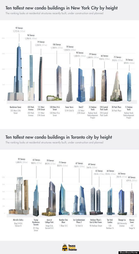 BuzzBuzzHome: Comparing New Condo Heights In Toronto And New York