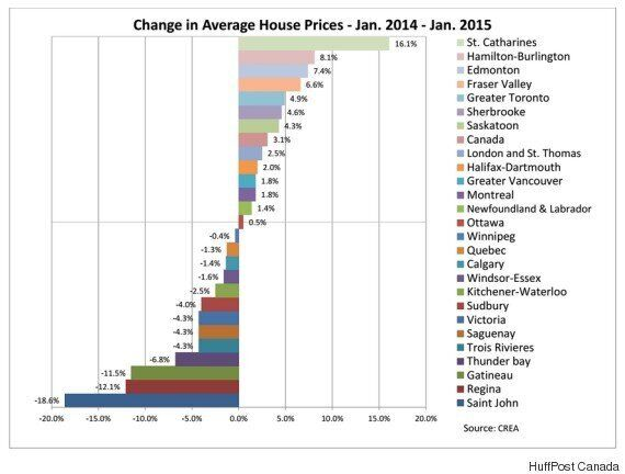 This Is Where House Prices Are Rising And Falling Across