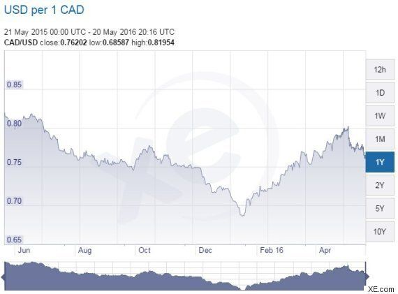 Canadian Dollar Means Canadian Travellers Will Likely Stay Home This