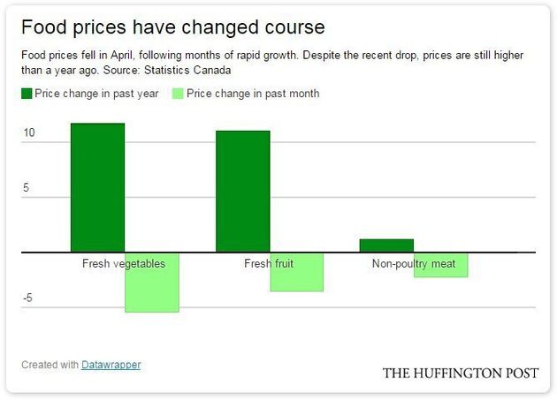 Canadian Food Prices Fall As Stronger Loonie Takes The Pressure