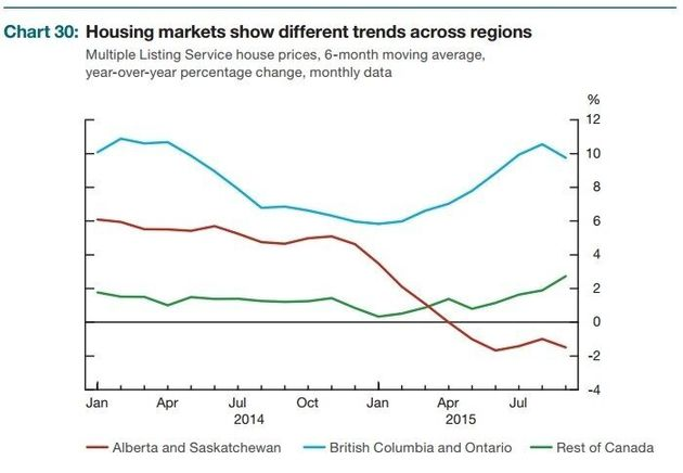 Canada Reaches 'Peak' Housing, But Trudeau Just Might Have A