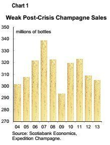 Champagne Sales Fizzling As Domestic Sparkling Wine Popularity