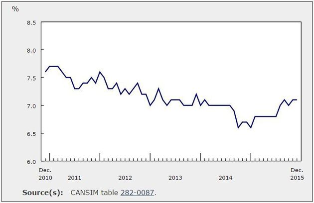 Canada Adds 23,000 Jobs In December, But Just 'Don't Pull The Curtain