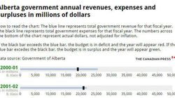 4 Charts With Everything You Need To Know About The Alberta