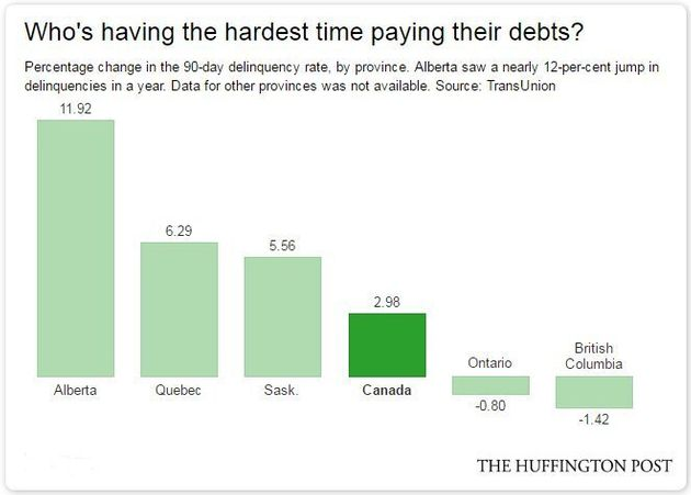 Subprime Lending, Which Wrecked U.S. Economy, Becoming A Problem In
