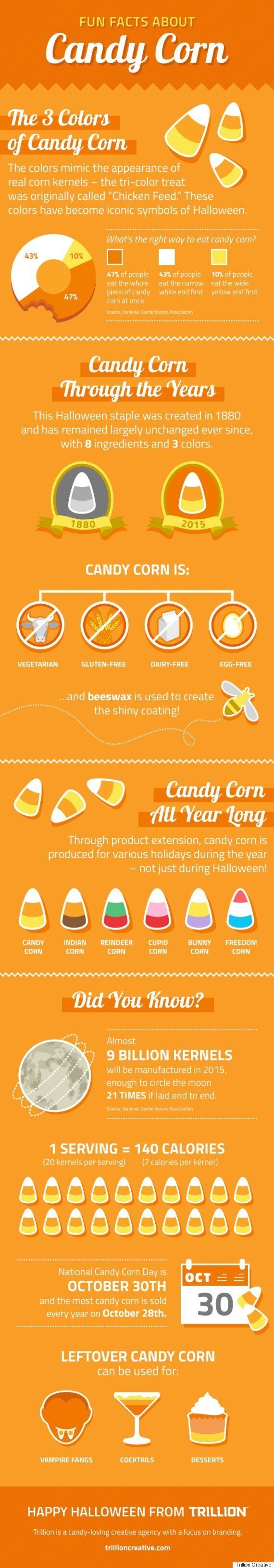 Fun Facts About Candy Corn -- Plus Tips For How To Use