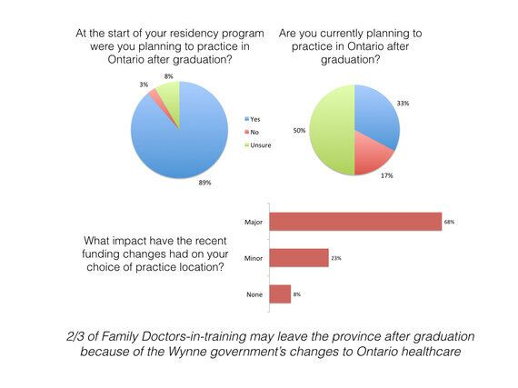Ontario's Family Doctors-in-Training Are Leaving the