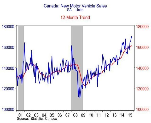 Auto Sales In Canada Hit Record High In 2015; Fiat Chrysler Is Top