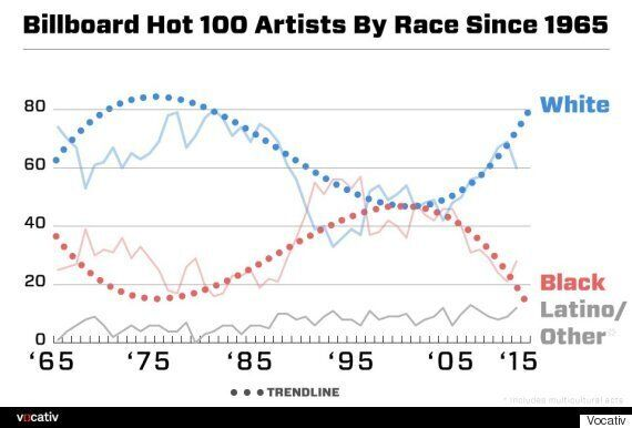 1995's Biggest Songs Prove Pop Was Way More Diverse Two Decades