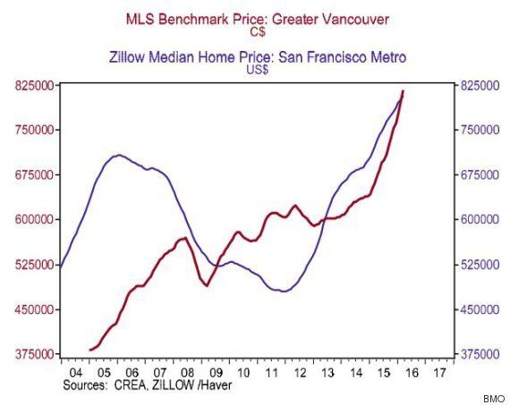 Vancouver House Prices Could Top San Francisco In 2 Years: