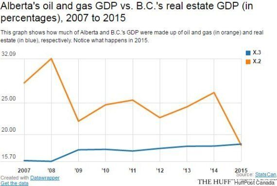 Real Estate Makes Up More Of B.C.'s Economy Than Oil Does Alberta's