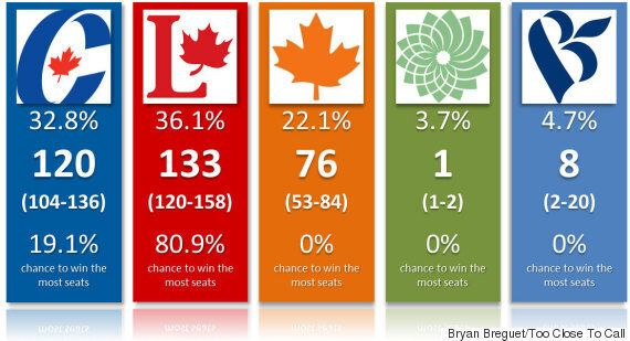 Election 2015 Seat Projections: Trudeau The Favourite, But Nothing Guaranteed