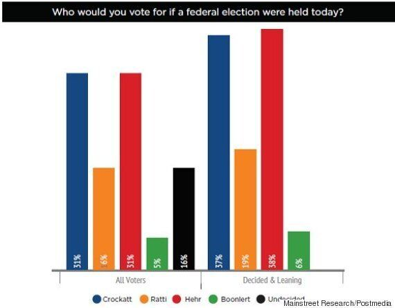 Calgary Centre Poll Shows Tight Race Between Tories,