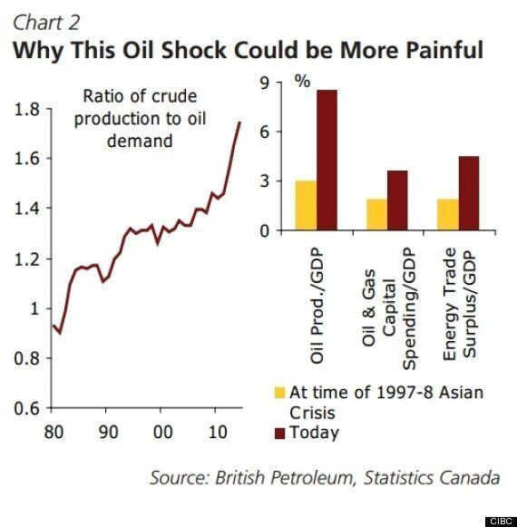 Canada 'Much More Exposed' To Oil Prices Than It Used To Be: