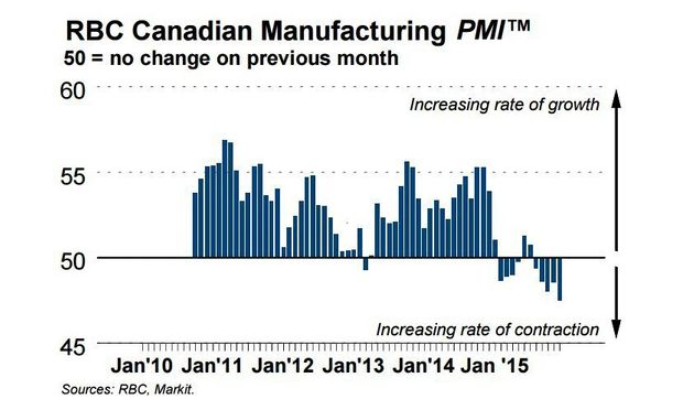 Canadian Manufacturing Hits Record Low Amid Fears Recession May Never Have