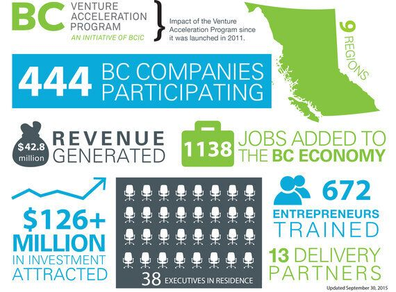 How B.C. Businesses Can Innovate And Grow Throughout