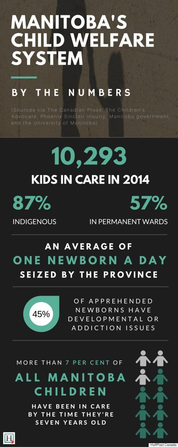 Manitoba First Nations Take Action After Staggering Amount Of Kids In