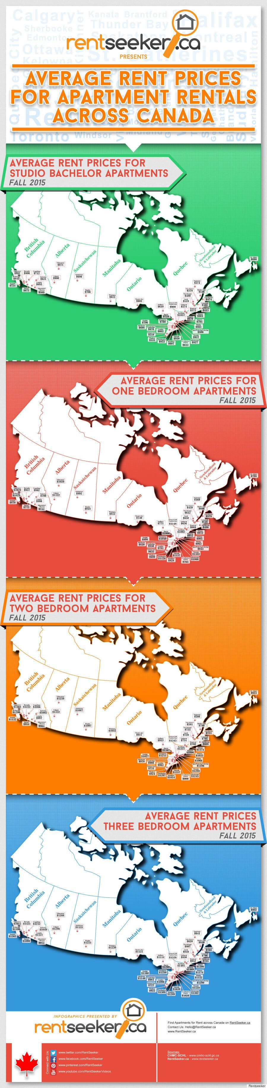 Canada Rental Rates: Where You Get The Most Bang For Your Monthly Buck, In 1