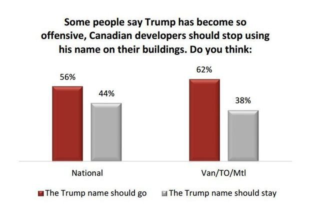 Trump Name On Canadian Buildings Should Go, Majority Says In New