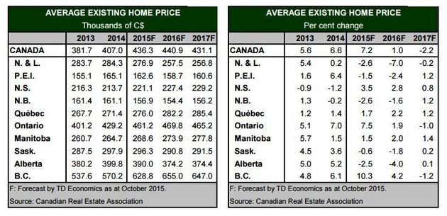 This Is When Toronto, Vancouver Housing Markets Will Come Down, According To TD