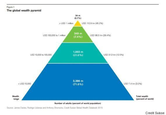 The Top One Per Cent Own Half Of The World: Credit Suisse