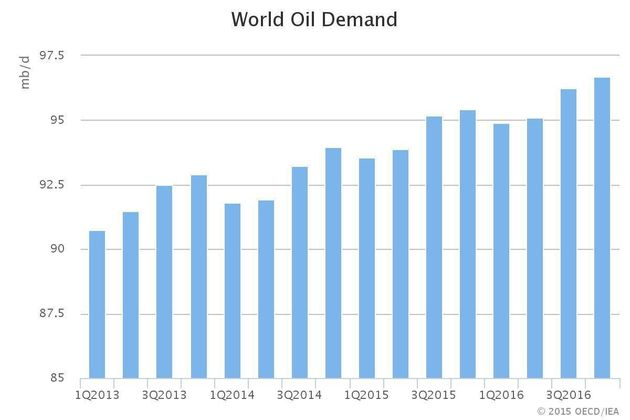Oilsands Get More Bad News As IEA Says Oversupply To Continue Next