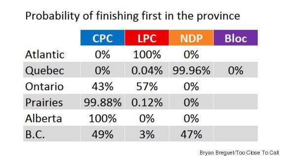 Election 2015 Seat Projections: Liberals Not On Top Yet, But Clearly On The Move