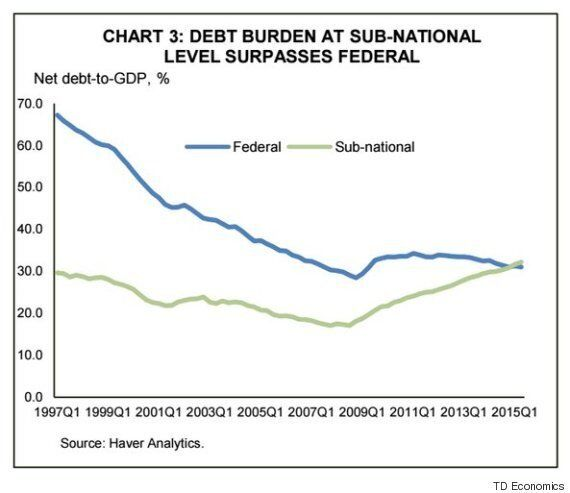 Canadian Provincial, Municipal Debt Hits An Ugly