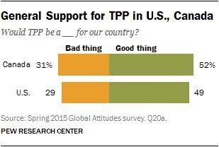 What Canadians Think Of The TPP And The Keystone XL