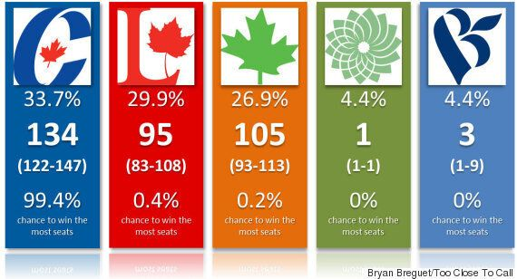 Election 2015 Seat Projections: NDP's Quebec Fall Seriously Hurts Mulcair's Chances
