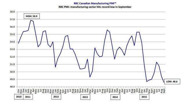 RBC Manufacturing Survey Finds 'Sharpest Deterioration In Business Conditions' In Its