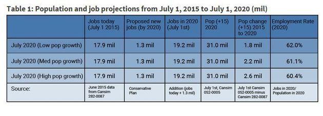 Harper's 1.3 Million Jobs Vow So Weak It's Just An 'Observation':