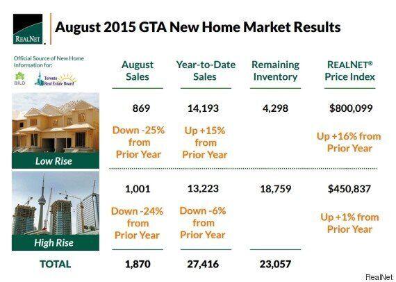 GTA New Home Sales Plummet As Supply Runs Dry, Prices