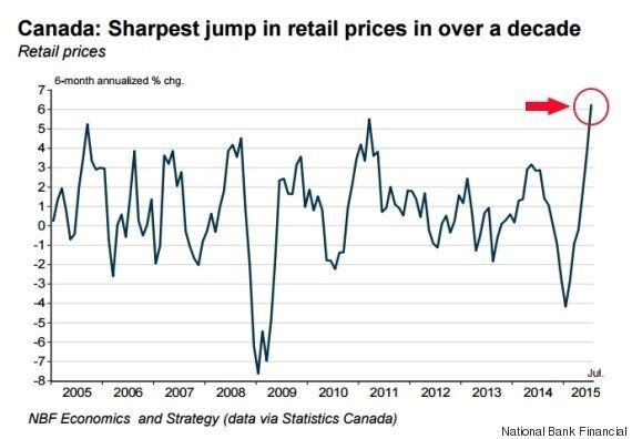Canadian Retail Prices See Biggest Jump In A Decade, And Worst Is Yet To