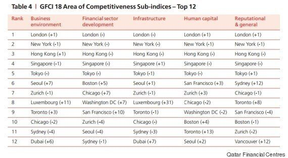 World's Top Financial Centres: Toronto Now In The Top