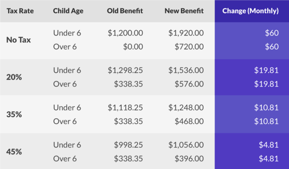 How Canada's Revamped Universal Child Care Benefit Affects