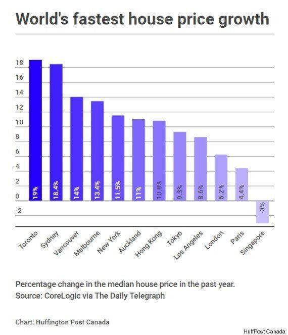 Toronto House Prices Are World's