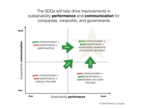 Why Sustainability Leaders Are Supporting The