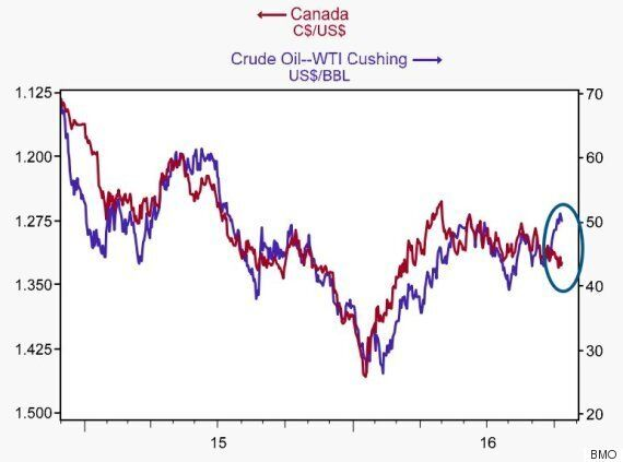 The Loonie Doesn't Depend On Oil