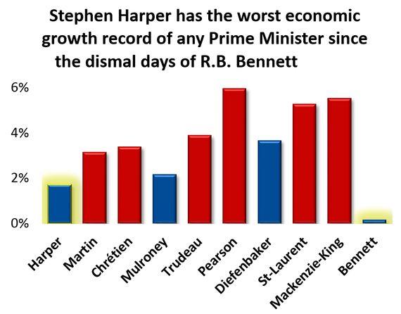 Harper's Economic Record Is