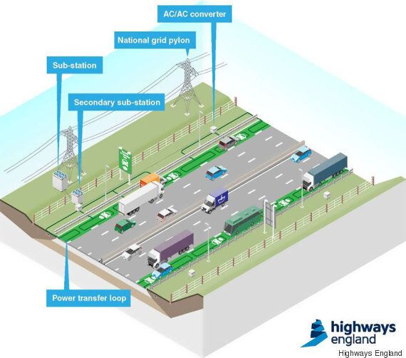 Road That Recharges Electric Cars While You Drive To Be Tested In