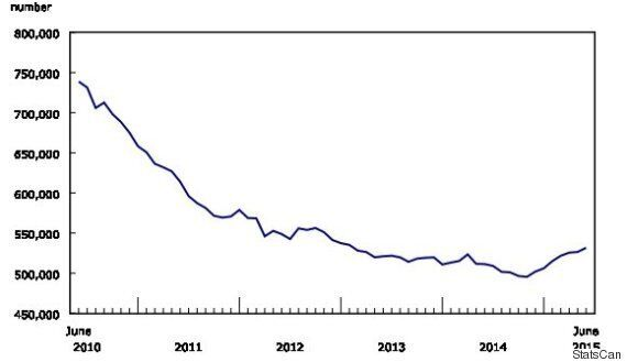 Canadian EI Claims Jump To Highest Level Since Financial