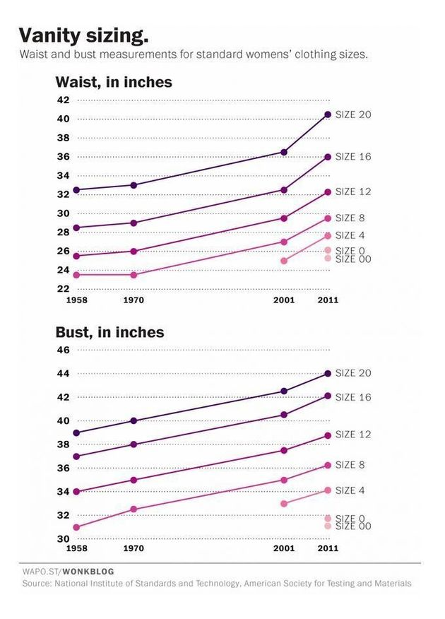 Chart Confirms What Women Always Knew: Clothing Sizes Are